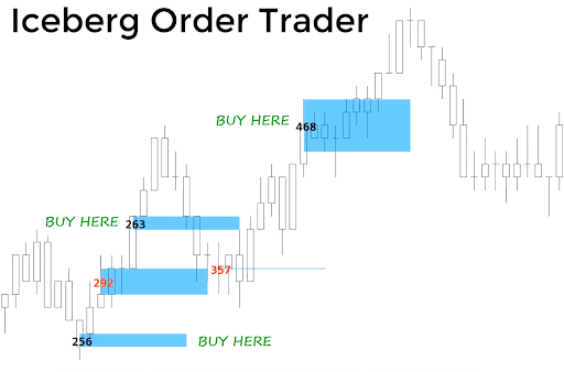 Visual buy and sell signals show you exactly where to get in and out with the iceberg order indicator.