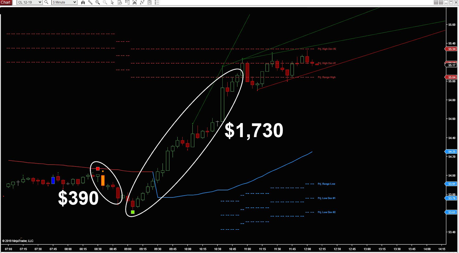 Smart, safe, and fast way to trade crude oil for profits in excess of $500 daily.