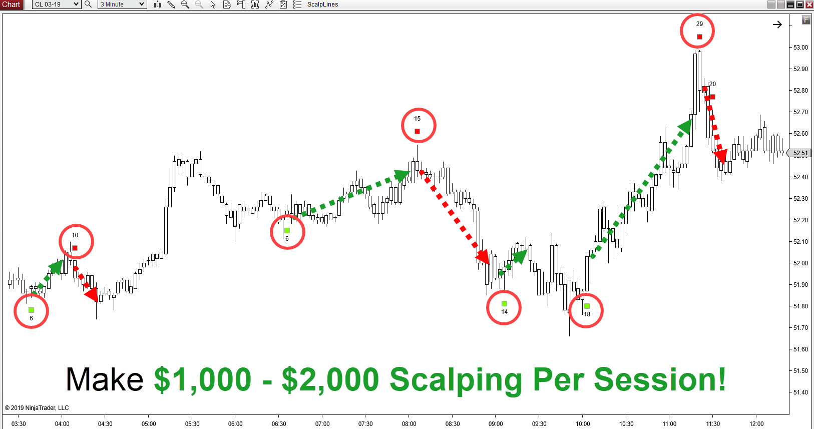 Make $1,000 to $2,000 per scalping session with VSA indicators that do the calculating for you.