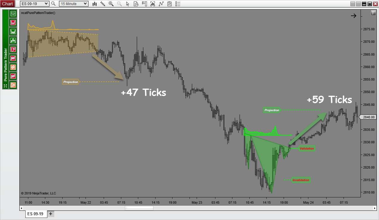 Price pattern indicator reveals 2 potential trades 3-10 ticks earlier than you would normally see them.