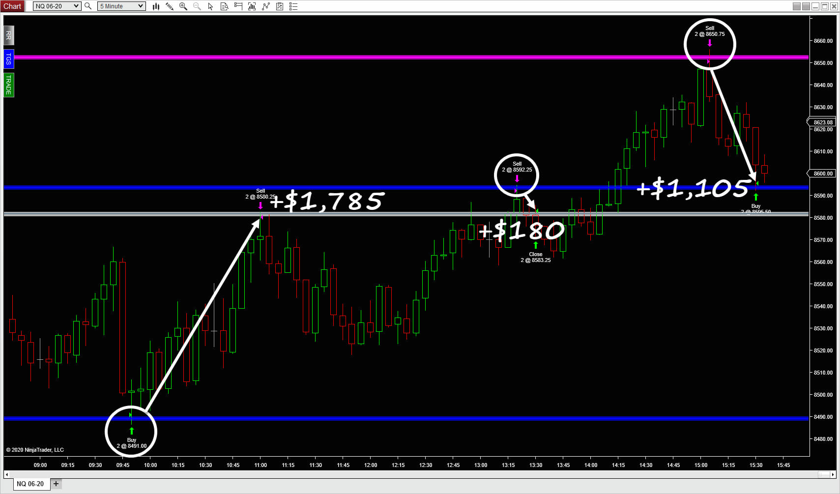 Touches for big profits (over $2,900) on long and short trades on a Nasdaq 5 minute chart.