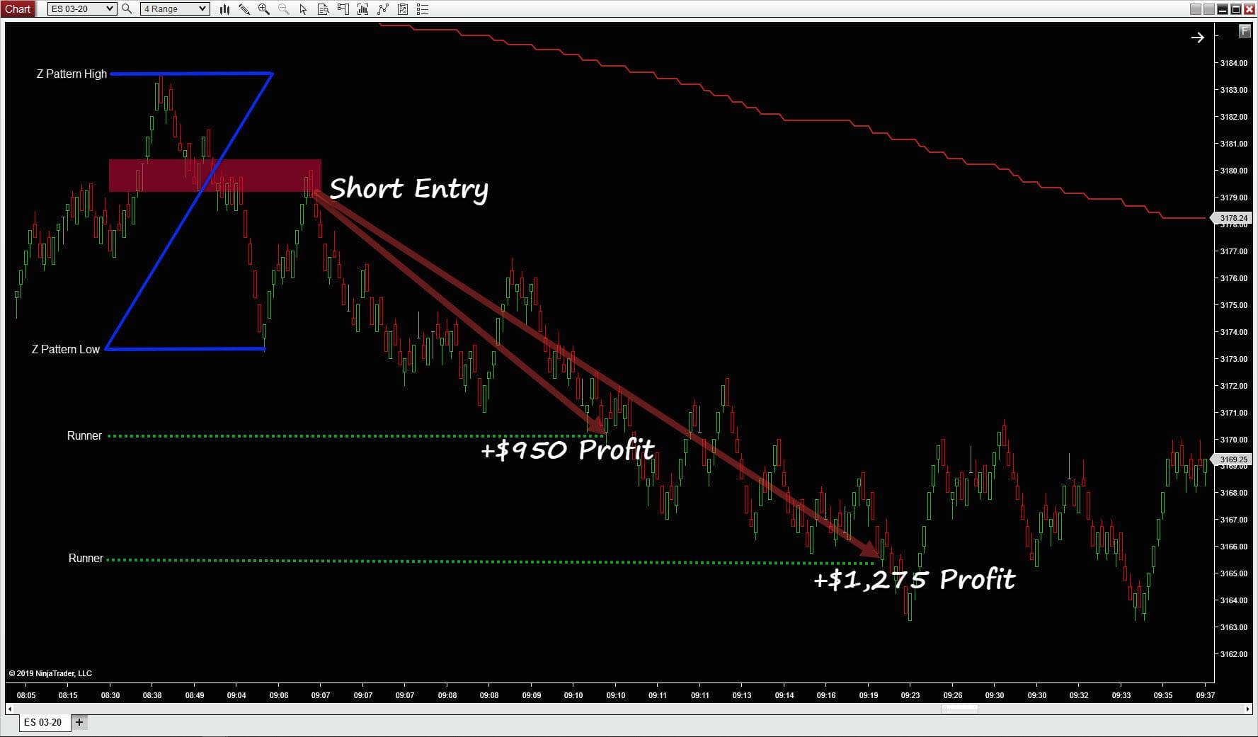 Z-pattern trading short entry 4 range showing delivering profits in total over $2,000.