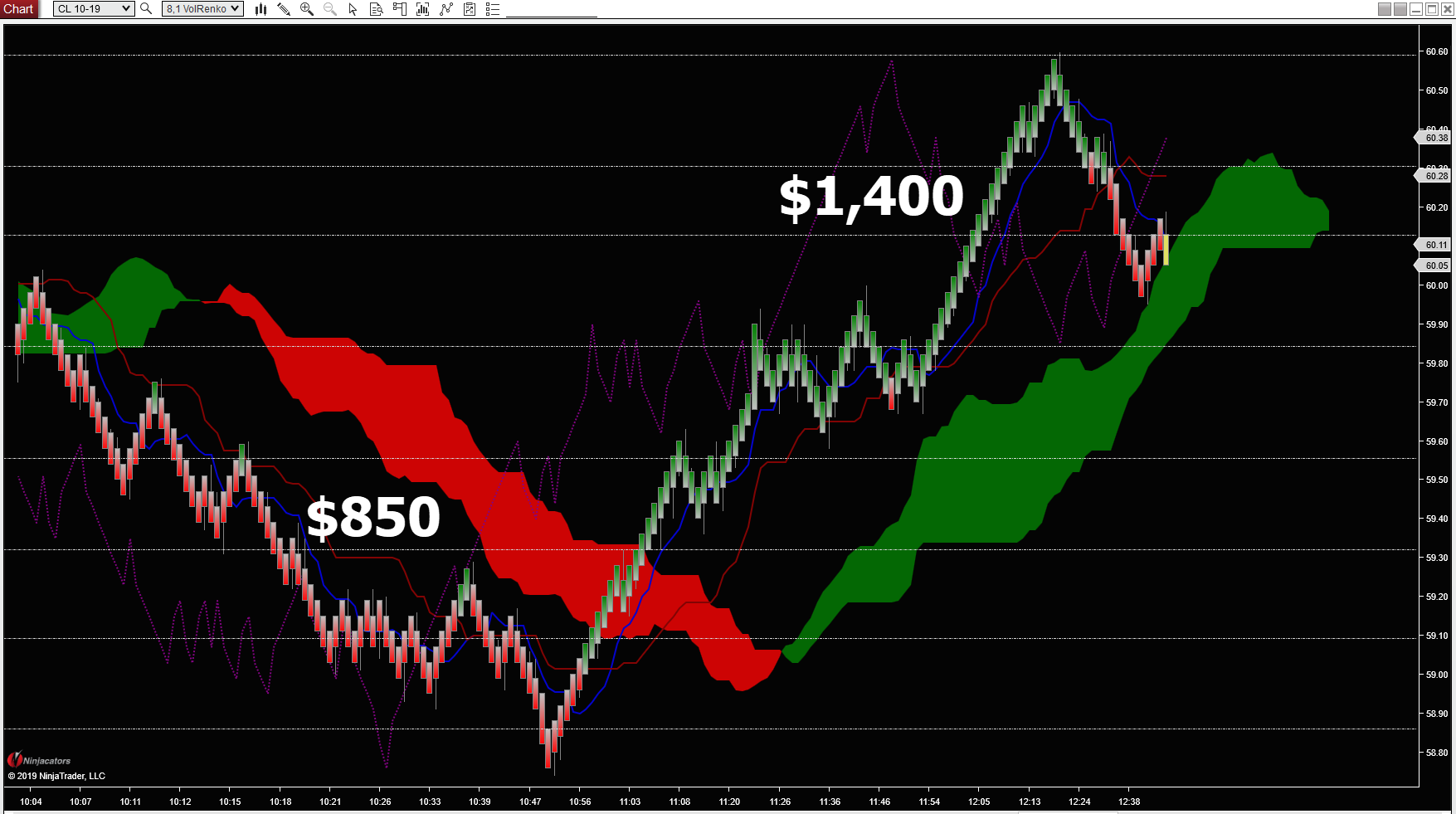 A $2,250 profit in just 2.5 hours with an 8-tick Renko brick size and the Location Confirmation Grid in the CL.