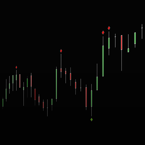 Day Trading Signal