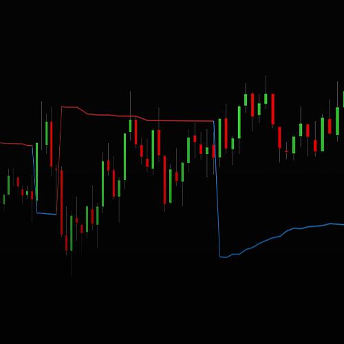 Volatility Trend