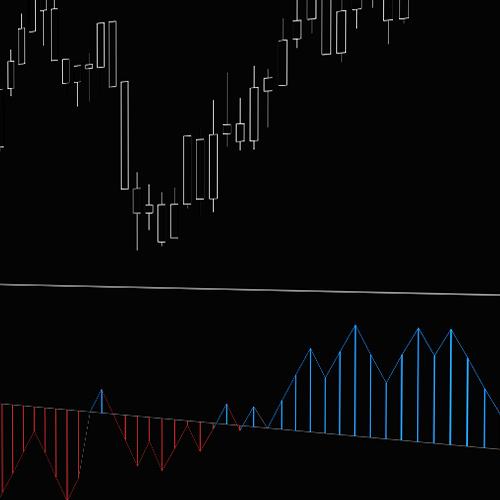 Trade Volume Index (TVI)