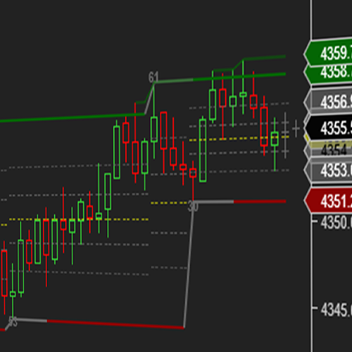Support Resistance Swing